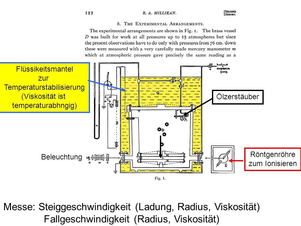 Flüssikeitsmantel zur Temperaturstabilisierung (Viskosität ist temperaturabhngig) Röntgenröhre zum Ionisieren Ölzerstäuber Beleuchtung Messe: Steigges