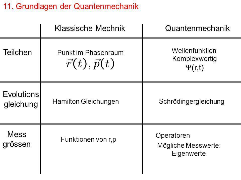 11. Grundlagen der Quantenmechanik Klassische Mechnik Quantenmechanik Teilchen Punkt im Phasenraum Wellenfunktion Komplexwertig (r,t) Evolutions gleic