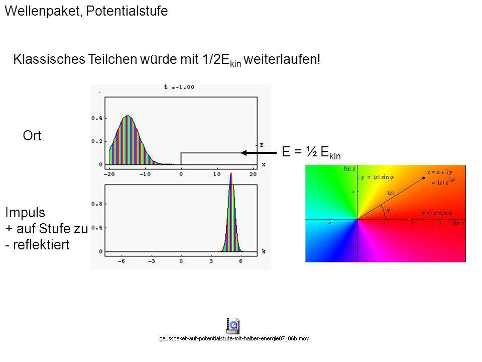 Wellenpaket, Potentialstufe E = ½ E kin Ort Impuls + auf Stufe zu - reflektiert Klassisches Teilchen würde mit 1/2E kin weiterlaufen!