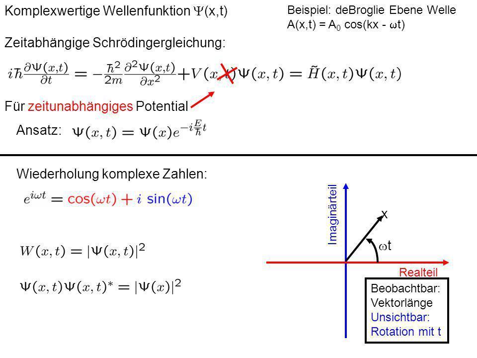 Stationäre Schrödingergleichung Zeitabhängige Schrödingergleichung: Komplexwertige Wellenfunktion (x,t) Beispiel: deBroglie Ebene Welle A(x,t) = A 0 cos(kx - t) Für zeitunabhängiges Potential Ansatz: Beispiel 1: V(x)=0 Allgemeiner Ansatz: (x)=Ae ikx + B e -ikx Mit Zeitabhängigkeit: löst: