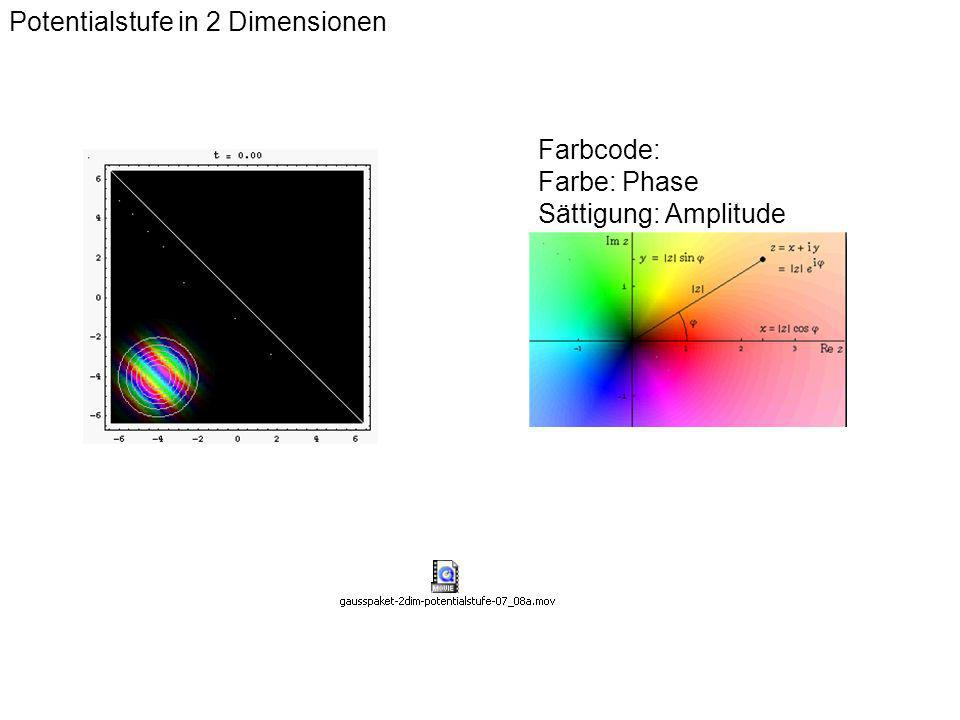 Potentialstufe in 2 Dimensionen Farbcode: Farbe: Phase Sättigung: Amplitude