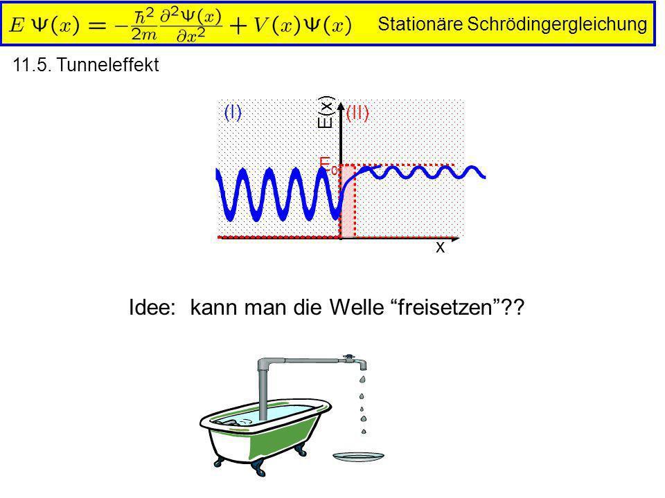 Stationäre Schrödingergleichung 11.5. Tunneleffekt (II) (I) x E(x) E0E0 Idee: kann man die Welle freisetzen??