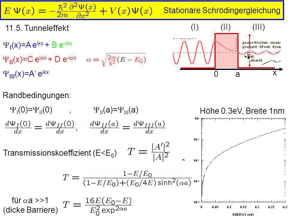 Stationäre Schrödingergleichung 11.5. Tunneleffekt (I) (II) (III) x 0a E0E0 (x)=A e ikx + B e -ikx (x)=C e i x + D e -i x (x)=A e ikx Randbedingungen: