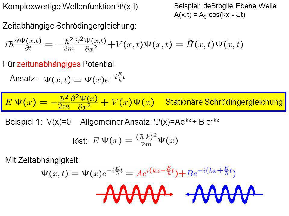 Darstellung einer Ebenen Welle im Ort (x) = e ikx = sin(x) + i cos(x) Realteil Imaginärteil -> | (x)| 2 = const.