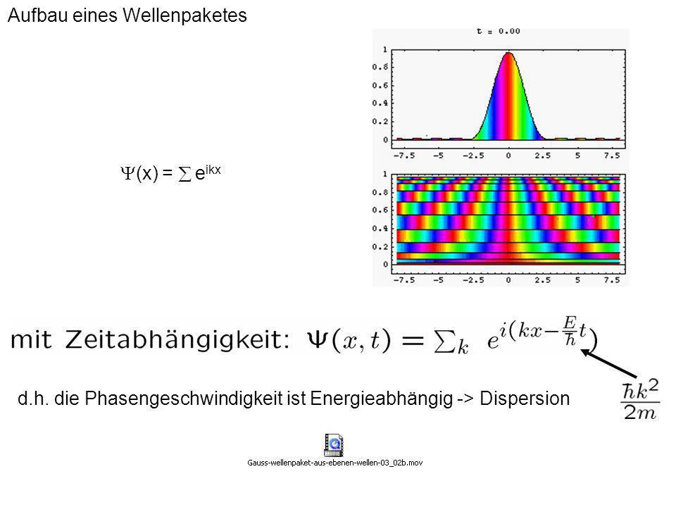 Stationäre Schrödingergleichung Beispiel 2: Unendlicher Potentialkasten V(x)= 0 für 0·x¸L 1 sonst (x)=Ae ikx + B e -ikx (x·0)= (x¸L)=0 (x=0) = 0 ) A+B=0 ) (x)=A(e ikx - e -ikx )=2iA sin(kx) Randbedingung 1 (x=L) = 2iA sin(kL) = 0 ) kL= n (n=1,2,3...) Rand- bedingung 2 Quantenzahlen n Mögliche Energieniveaus in der Box: Stationäre Wellenfunktionen in der Box: