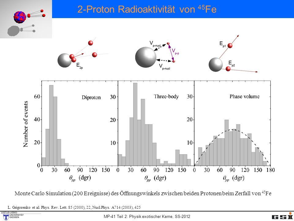 MP-41 Teil 2: Physik exotischer Kerne, SS-2012 2-Proton Radioaktivitä t von 45 Fe Monte Carlo Simulation (200 Ereignisse) des Öffnungswinkels zwischen beiden Protonen beim Zerfall von 45 Fe L.
