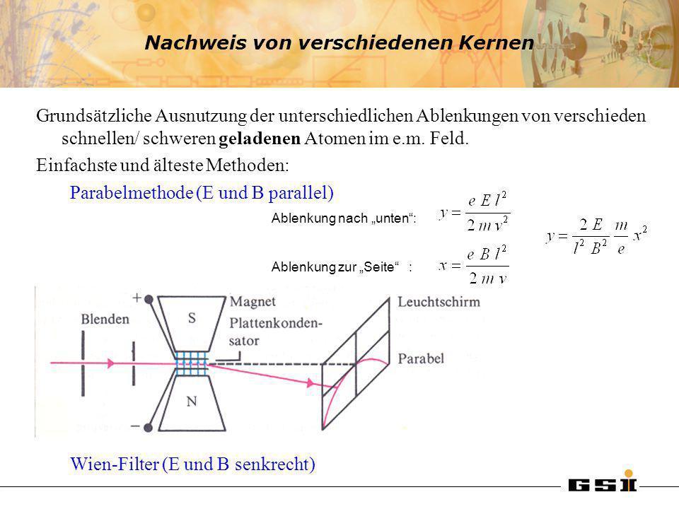 Nachweis von verschiedenen Kernen Grundsätzliche Ausnutzung der unterschiedlichen Ablenkungen von verschieden schnellen/ schweren geladenen Atomen im