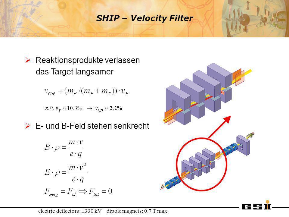 SHIP – Velocity Filter Reaktionsprodukte verlassen das Target langsamer E- und B-Feld stehen senkrecht electric deflectors: ±330 kV dipole magnets: 0.