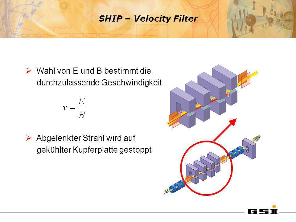 Wahl von E und B bestimmt die durchzulassende Geschwindigkeit Abgelenkter Strahl wird auf gekühlter Kupferplatte gestoppt SHIP – Velocity Filter