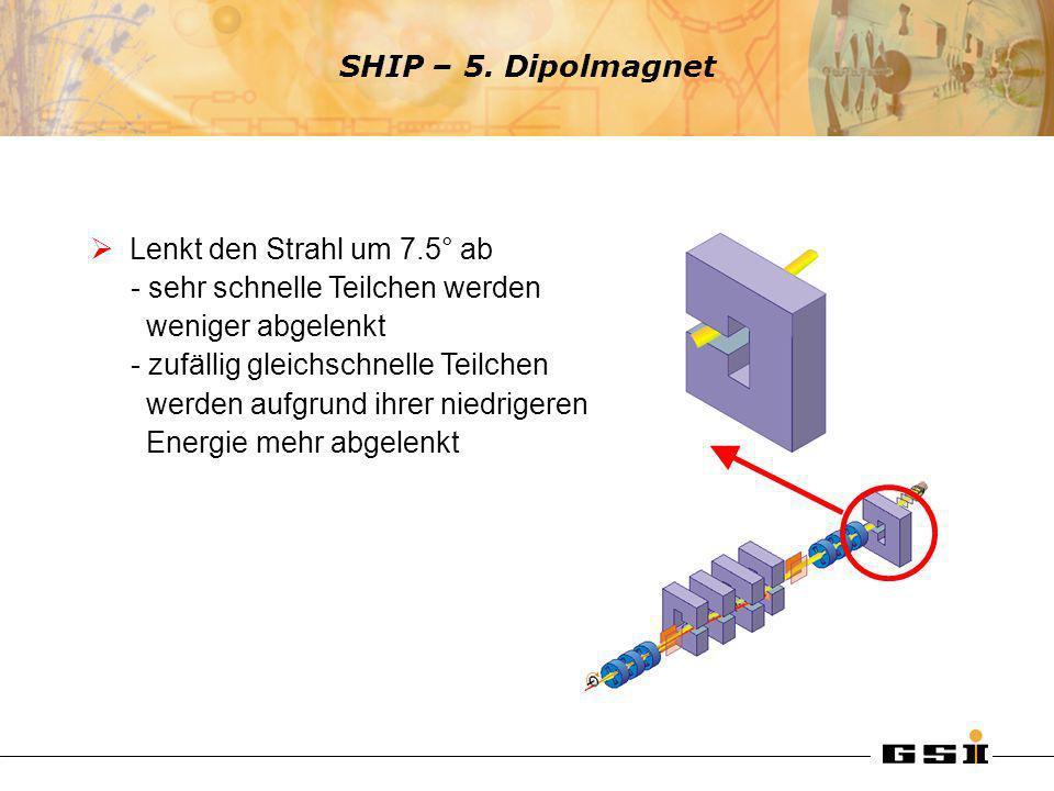 SHIP – 5. Dipolmagnet Lenkt den Strahl um 7.5° ab - sehr schnelle Teilchen werden weniger abgelenkt - zufällig gleichschnelle Teilchen werden aufgrund