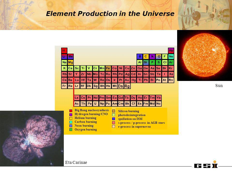 Big Bang Solar abundance (Si 28 = 10 6 ) fusion reactionsneutron reactions Mass number Solar Abundances of Elements Why is Fe more common than Au .