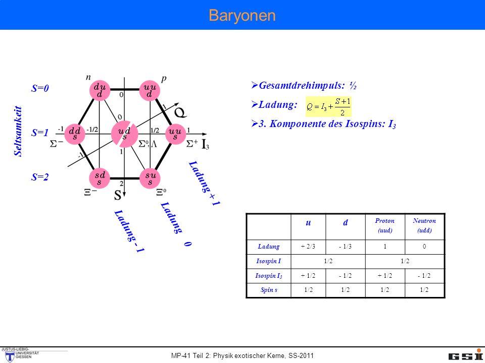 MP-41 Teil 2: Physik exotischer Kerne, SS-2011 Baryonen S=0 S=2 S=1 Ladung + 1 Ladung - 1 Ladung 0 Seltsamkeit Gesamtdrehimpuls: ½ Ladung: 3. Komponen