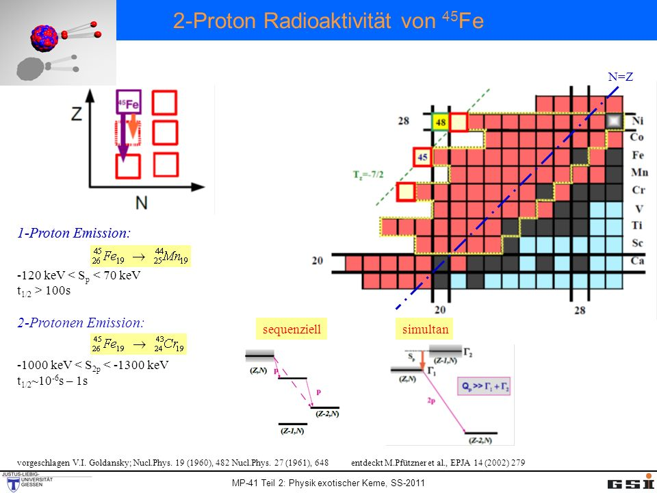 2-Proton Radioaktivitä t von 45 Fe 1-Proton Emission: -120 keV < S p < 70 keV t 1/2 > 100s sequenziellsimultan vorgeschlagen V.I. Goldansky; Nucl.Phys