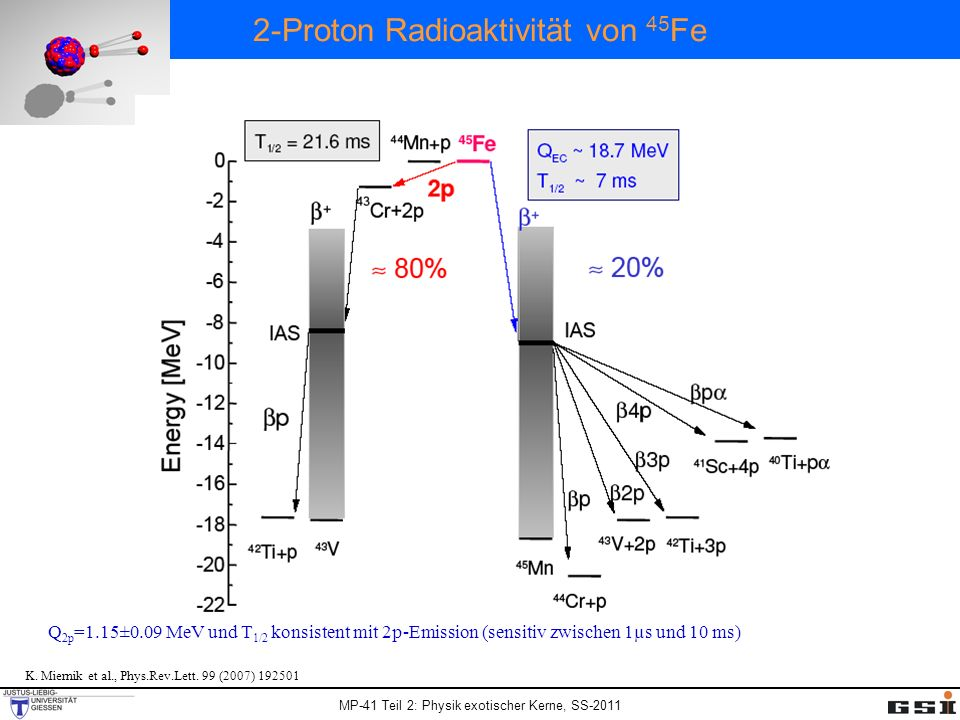 MP-41 Teil 2: Physik exotischer Kerne, SS-2011 2-Proton Radioaktivitä t von 45 Fe Q 2p =1.15±0.09 MeV und T 1/2 konsistent mit 2p-Emission (sensitiv zwischen 1µs und 10 ms) K.