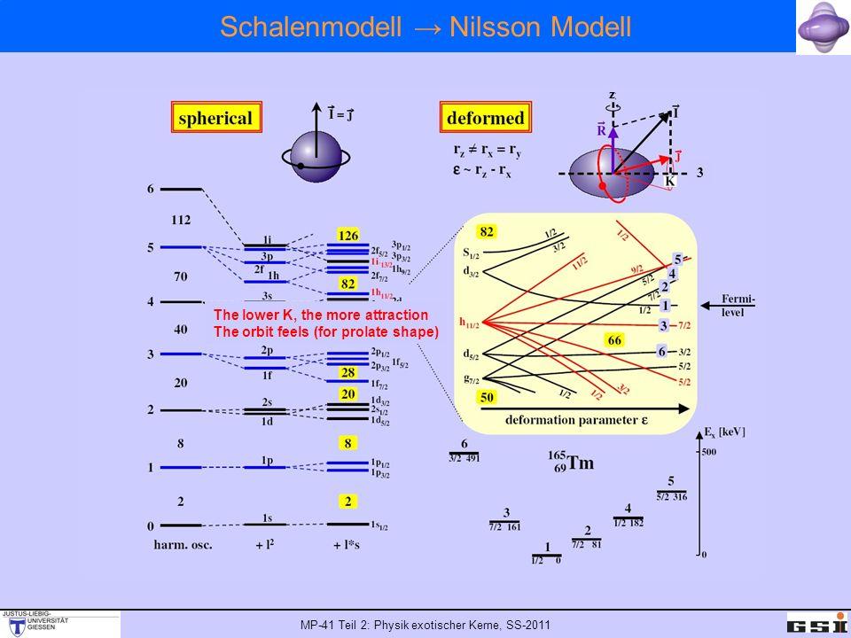 MP-41 Teil 2: Physik exotischer Kerne, SS-2011 Schalenabschlüsse bei großen Deformationen Spektrums des prolat deformierten harmonischen Oszillators als Funktion des Deformationsparameters ε