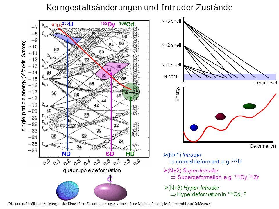 MP-41 Teil 2: Physik exotischer Kerne, SS-2011 Kerndeformation Bei großen Spins: Wechselwirkung zwischen makroskopischen Effekten: Flüssigkeitstropfen mikroskopischen Effekten: Schalenstruktur Die unterschiedlichen Steigungen der Einteilchen Zustände erzeugen verschiedene Minima für die gleiche Anzahl von Nukleonen