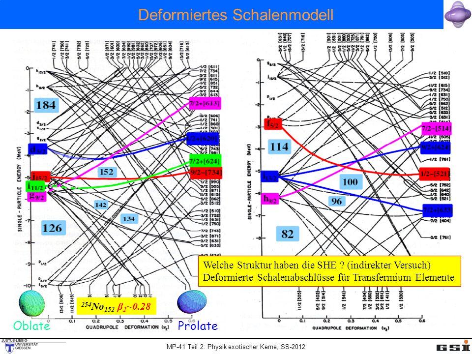 MP-41 Teil 2: Physik exotischer Kerne, SS-2012 Deformiertes Schalenmodell Welche Struktur haben die SHE ? (indirekter Versuch) Deformierte Schalenabsc