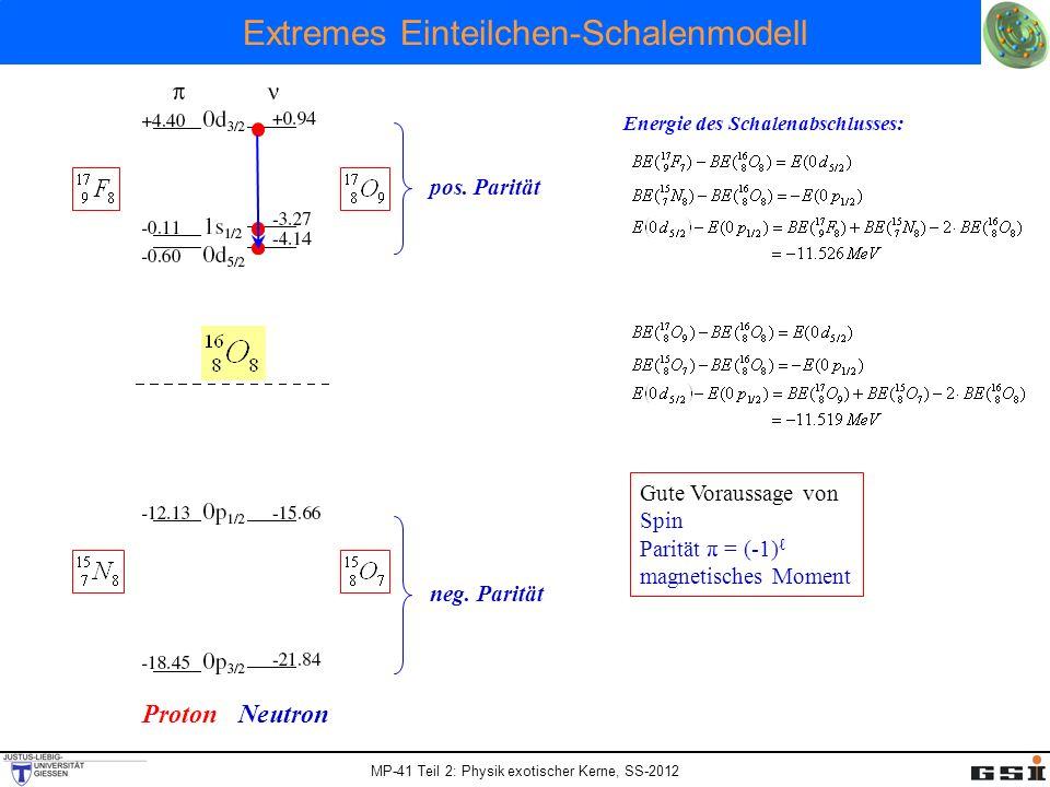 MP-41 Teil 2: Physik exotischer Kerne, SS-2012 Extremes Einteilchen-Schalenmodell Energie des Schalenabschlusses: Proton Neutron Gute Voraussage von S