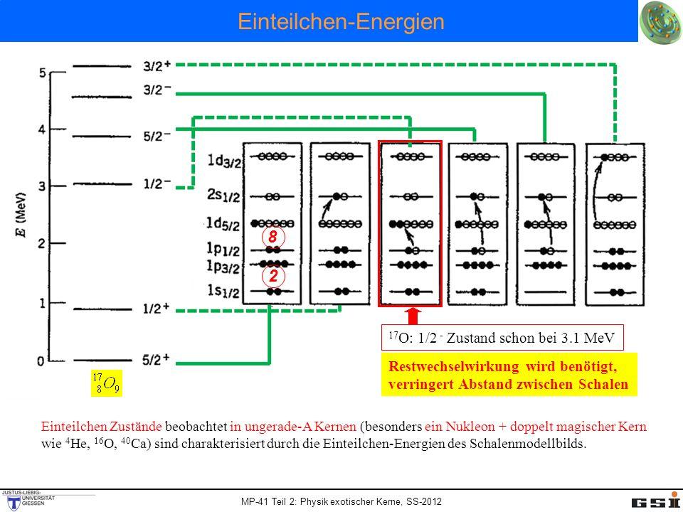 MP-41 Teil 2: Physik exotischer Kerne, SS-2012 Einteilchen-Energien Einteilchen Zustände beobachtet in ungerade-A Kernen (besonders ein Nukleon + dopp