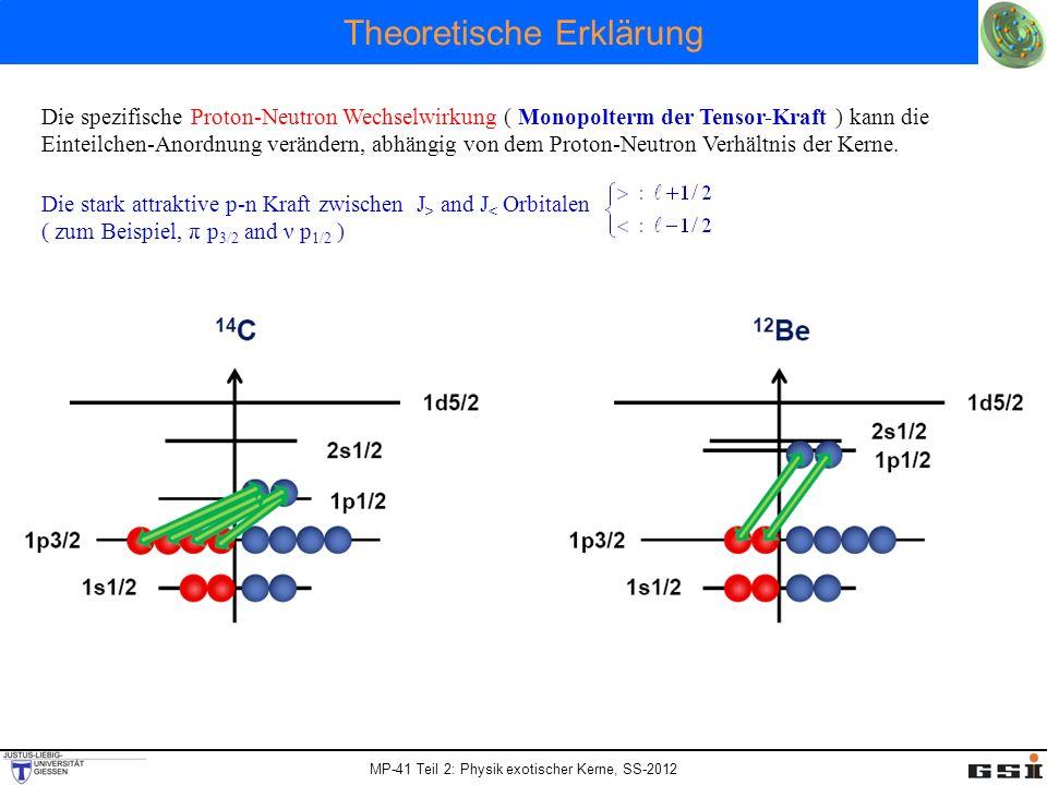 MP-41 Teil 2: Physik exotischer Kerne, SS-2012 Theoretische Erklärung Die spezifische Proton-Neutron Wechselwirkung ( Monopolterm der Tensor-Kraft ) k