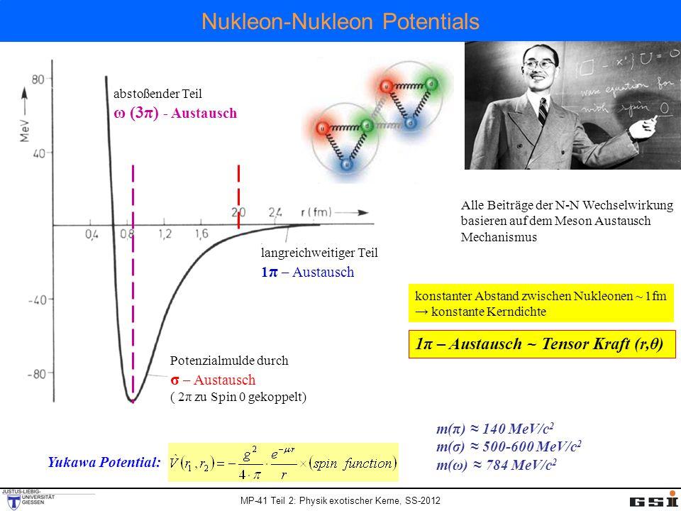 MP-41 Teil 2: Physik exotischer Kerne, SS-2012 Nukleon-Nukleon Potentials m(π) 140 MeV/c 2 m(σ) 500-600 MeV/c 2 m(ω) 784 MeV/c 2 Yukawa Potential: abs