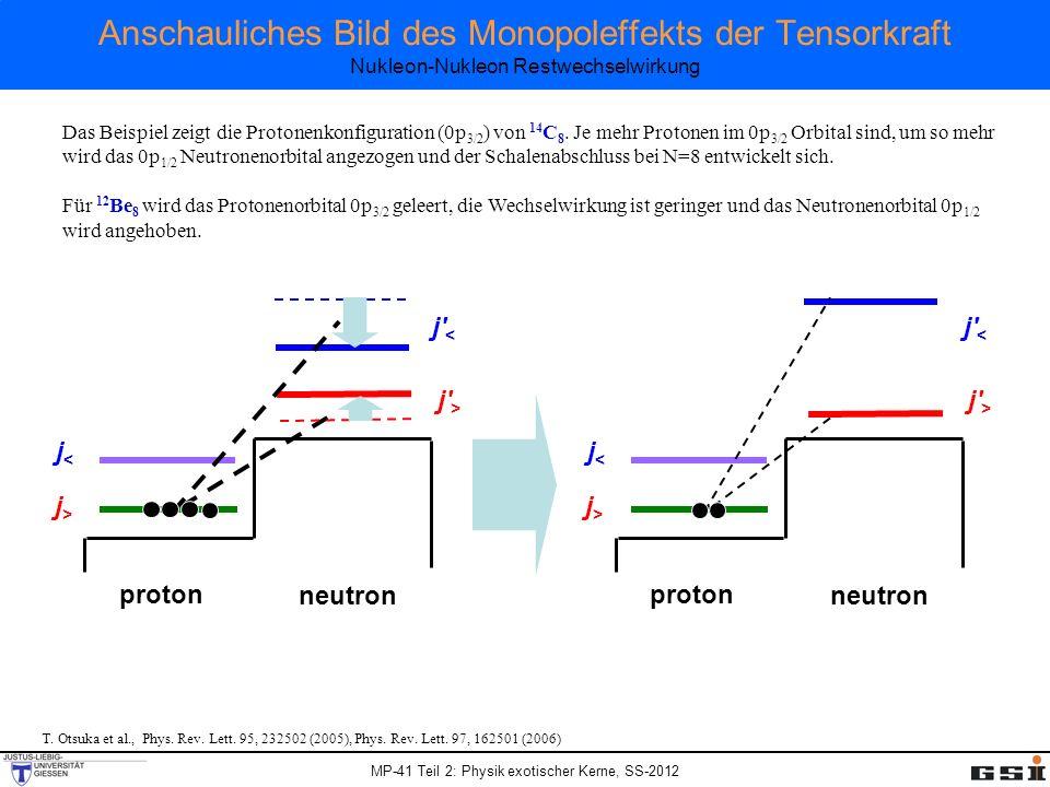 MP-41 Teil 2: Physik exotischer Kerne, SS-2012 Anschauliches Bild des Monopoleffekts der Tensorkraft Nukleon-Nukleon Restwechselwirkung T. Otsuka et a