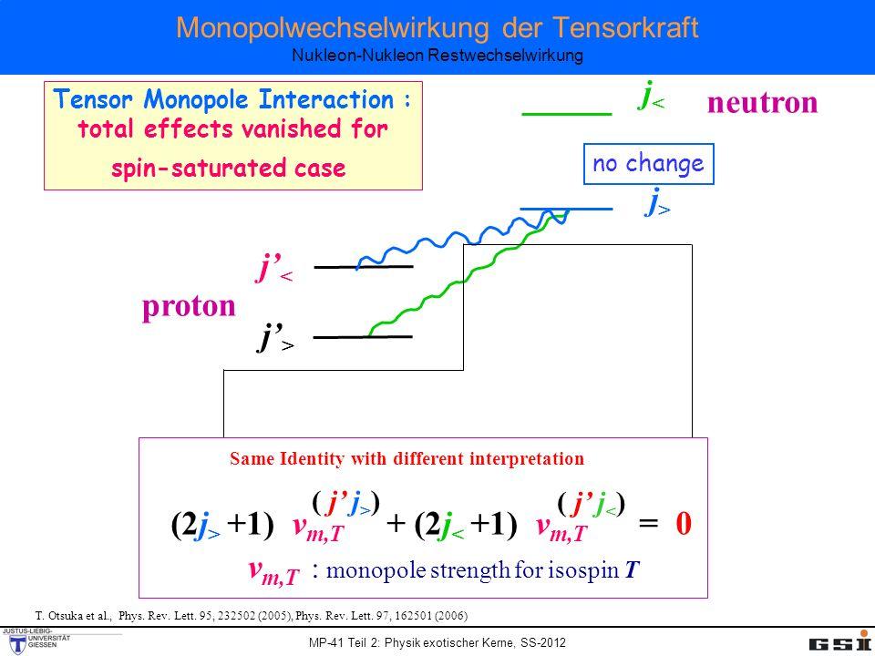 MP-41 Teil 2: Physik exotischer Kerne, SS-2012 Monopolwechselwirkung der Tensorkraft Nukleon-Nukleon Restwechselwirkung T. Otsuka et al., Phys. Rev. L