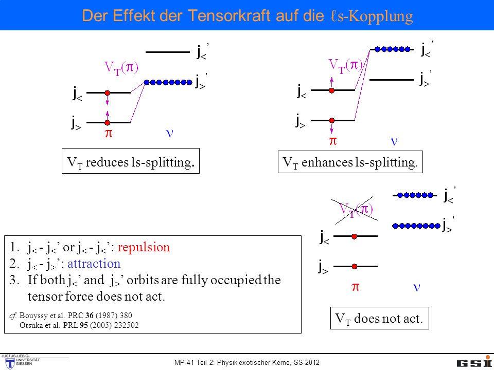 MP-41 Teil 2: Physik exotischer Kerne, SS-2012 Der Effekt der Tensorkraft auf die s-Kopplung V T reduces ls-splitting. V T enhances ls-splitting. V T