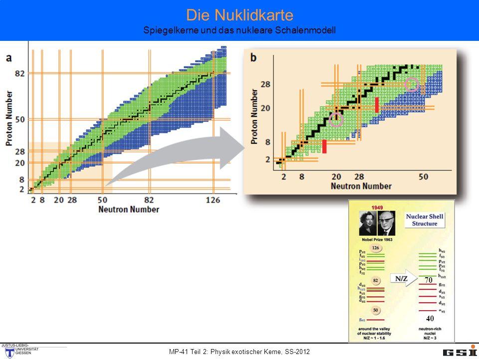 MP-41 Teil 2: Physik exotischer Kerne, SS-2012 70 40 Die Nuklidkarte Spiegelkerne und das nukleare Schalenmodell