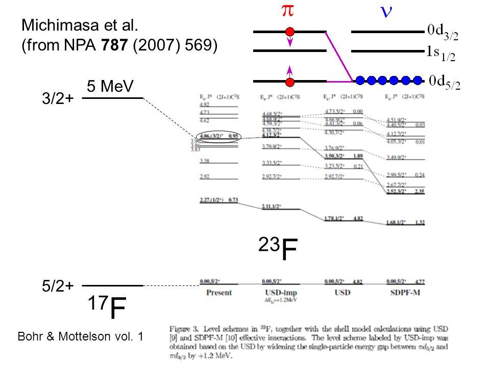 Michimasa et al. (from NPA 787 (2007) 569) 17 F 5 MeV Bohr & Mottelson vol. 1 23 F 5/2+ 3/2+