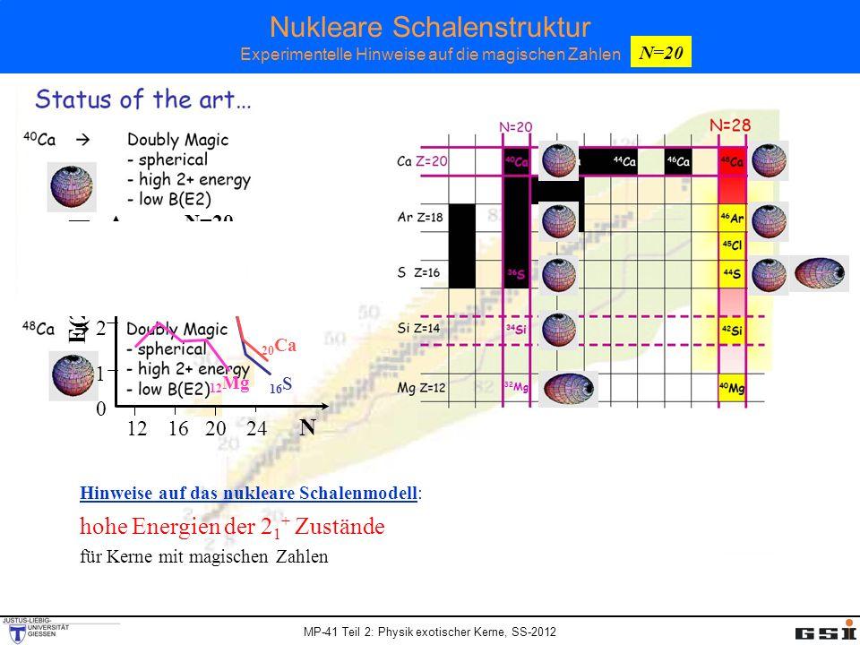MP-41 Teil 2: Physik exotischer Kerne, SS-2012 Nukleare Schalenstruktur Experimentelle Hinweise auf die magischen Zahlen 32 Mg 121620 24 N 4 3 2 1 0 E