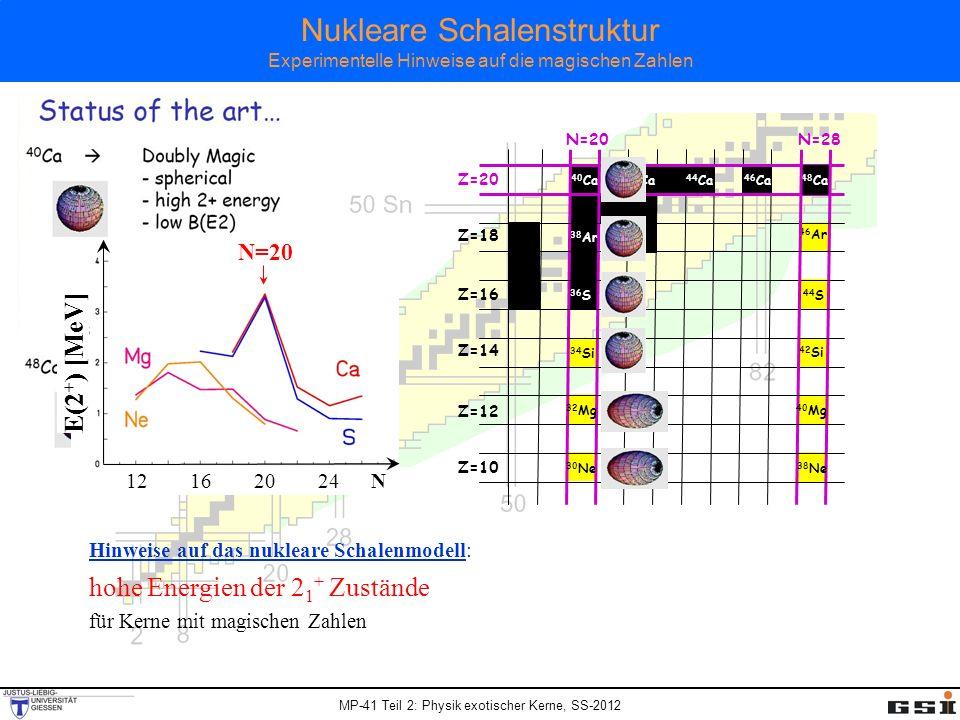 MP-41 Teil 2: Physik exotischer Kerne, SS-2012 N=20 40 Ca 42 Ca 44 Ca 46 Ca 38 Ar 36 S 34 Si 32 Mg 30 Ne 48 Ca 46 Ar 44 S 42 Si 40 Mg 38 Ne N=20 Z=20