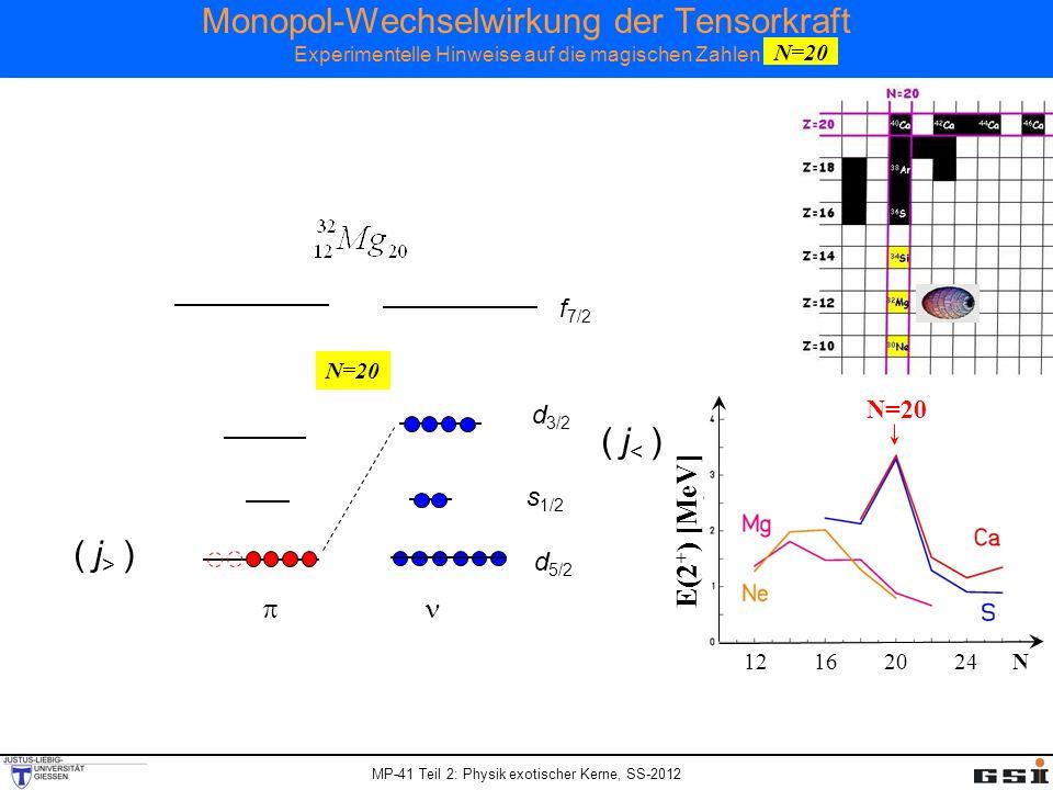 MP-41 Teil 2: Physik exotischer Kerne, SS-2012 Monopol-Wechselwirkung der Tensorkraft Experimentelle Hinweise auf die magischen Zahlen N=20 s 1/2 d 5/