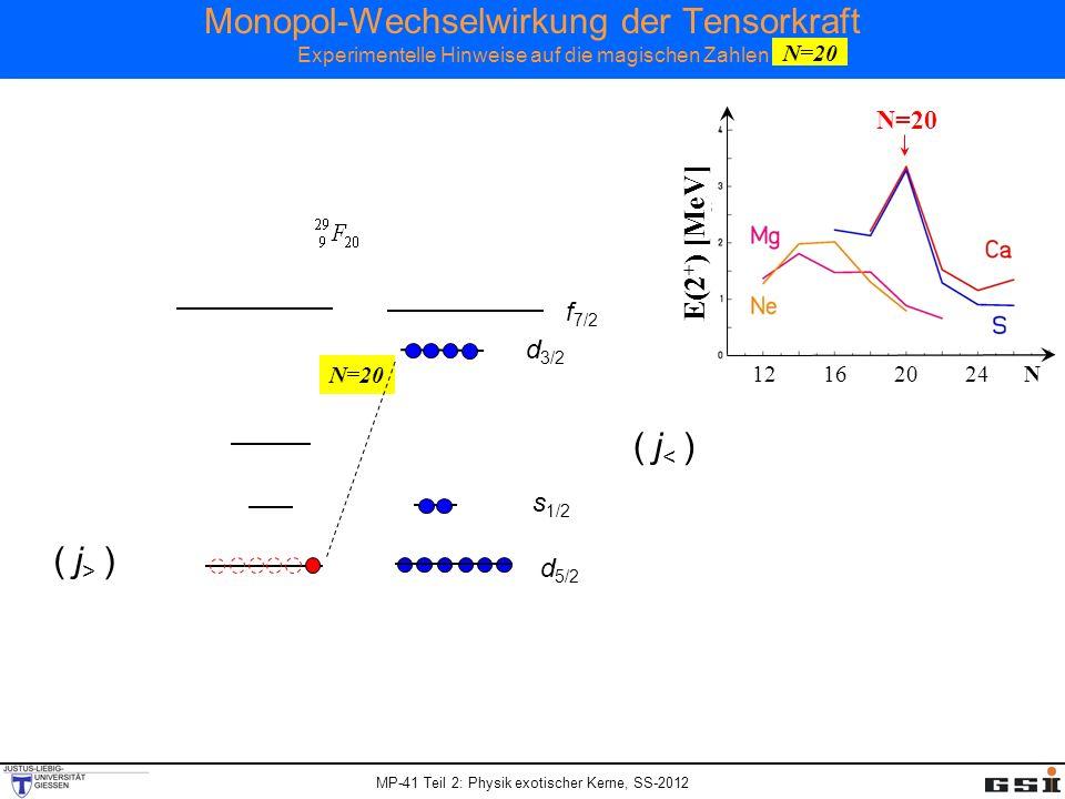 MP-41 Teil 2: Physik exotischer Kerne, SS-2012 Monopol-Wechselwirkung der Tensorkraft Experimentelle Hinweise auf die magischen Zahlen N=20 f 7/2 s 1/