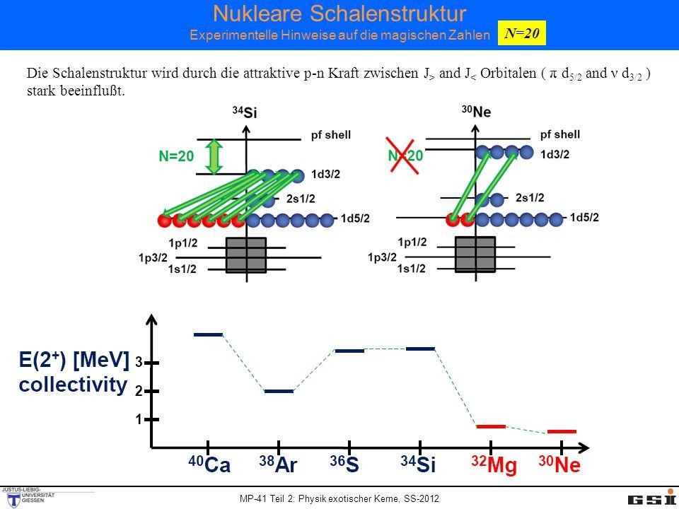MP-41 Teil 2: Physik exotischer Kerne, SS-2012 Nukleare Schalenstruktur Experimentelle Hinweise auf die magischen Zahlen N=20 Die Schalenstruktur wird
