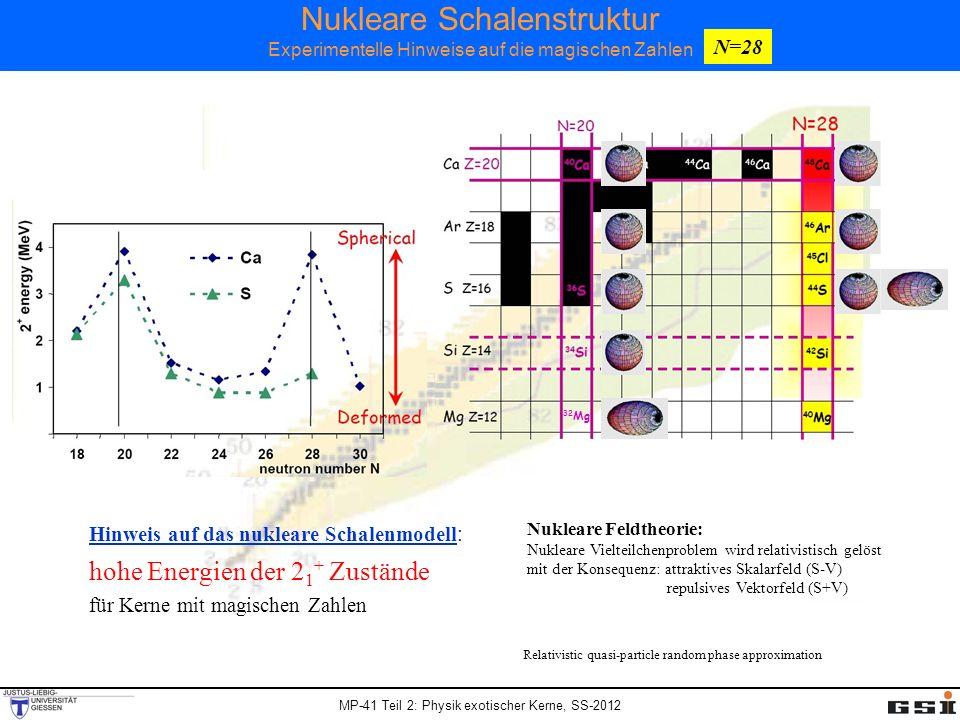MP-41 Teil 2: Physik exotischer Kerne, SS-2012 Nukleare Schalenstruktur Experimentelle Hinweise auf die magischen Zahlen 32 Mg hohe Energien der 2 1 +