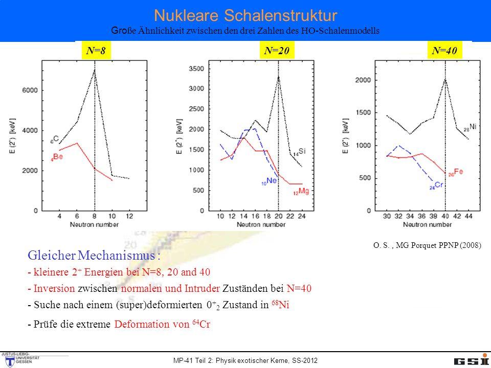 MP-41 Teil 2: Physik exotischer Kerne, SS-2012 Nukleare Schalenstruktur Gro ße Ähnlichkeit zwischen den drei Zahlen des HO-Schalenmodells N=8 N=20N=40