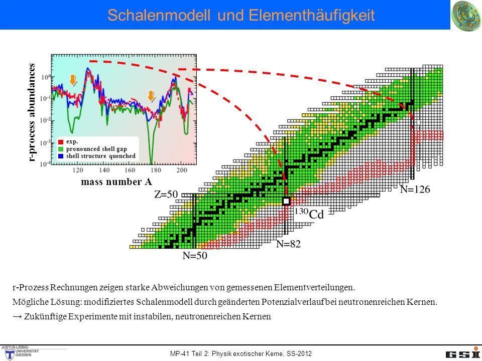 MP-41 Teil 2: Physik exotischer Kerne, SS-2012 Schalenmodell und Elementhäufigkeit r-process abundances mass number A exp. pronounced shell gap shell