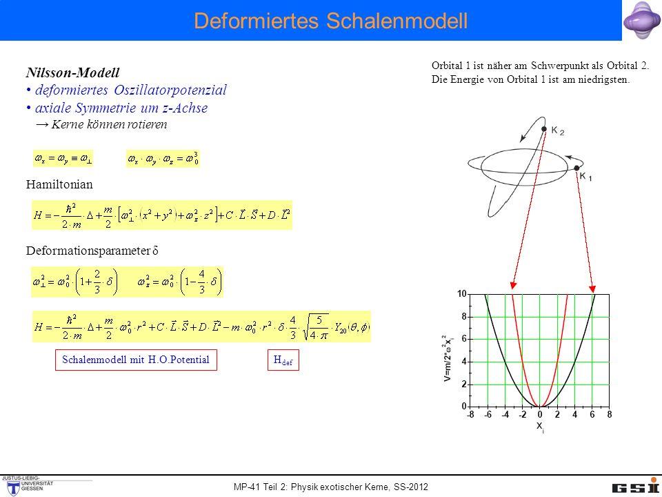 MP-41 Teil 2: Physik exotischer Kerne, SS-2012 Deformiertes Schalenmodell Nilsson-Modell deformiertes Oszillatorpotenzial axiale Symmetrie um z-Achse