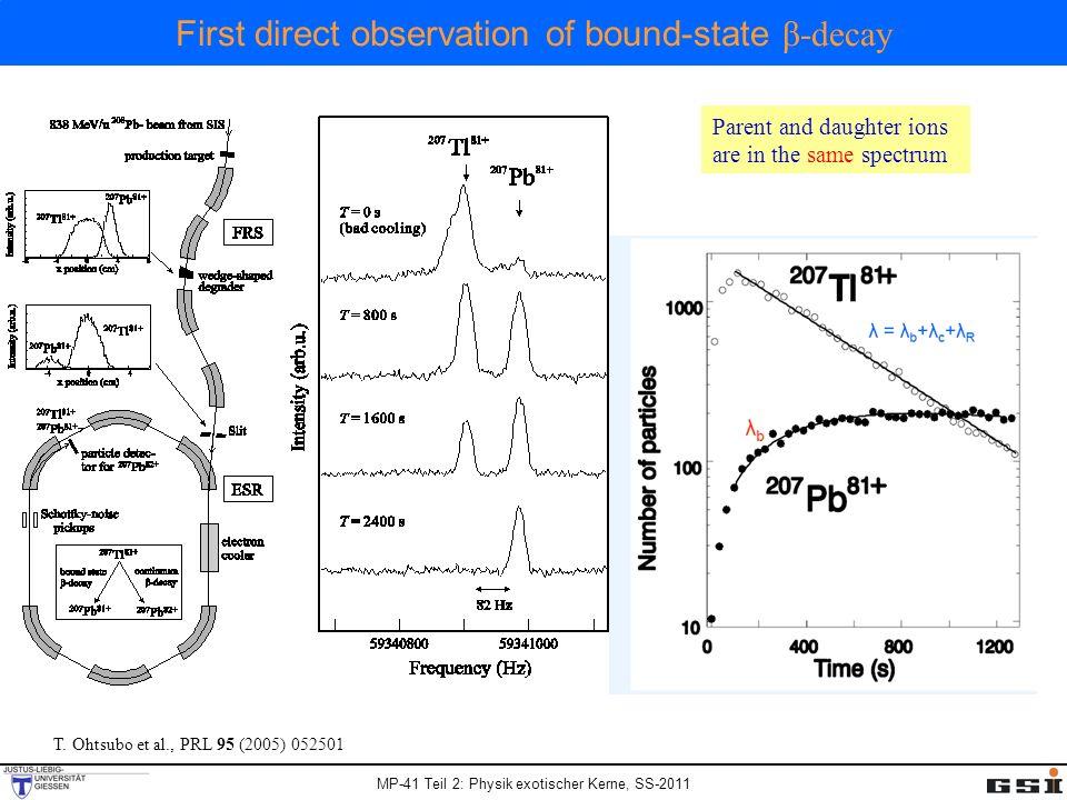 MP-41 Teil 2: Physik exotischer Kerne, SS-2011 bound/continuum Verzweigungsverhältnis direkte Q-Wert Bestimmung Fermi Funktion f(Z) des β - Zerfalls Gebundener β -Zerfall: Ergebnisse