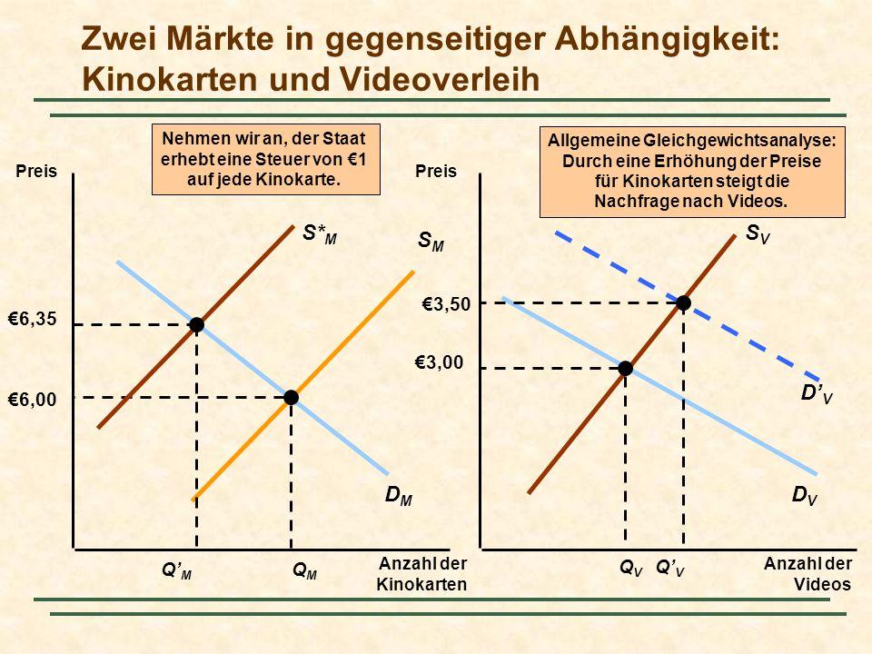 DVDV DMDM Zwei Märkte in gegenseitiger Abhängigkeit: Kinokarten und Videoverleih Preis Anzahl der Videos Preis Anzahl der Kinokarten SMSM SVSV 6,00 QMQM QVQV 3,00 Der rückwirkende Einfluss setzt sich fort.