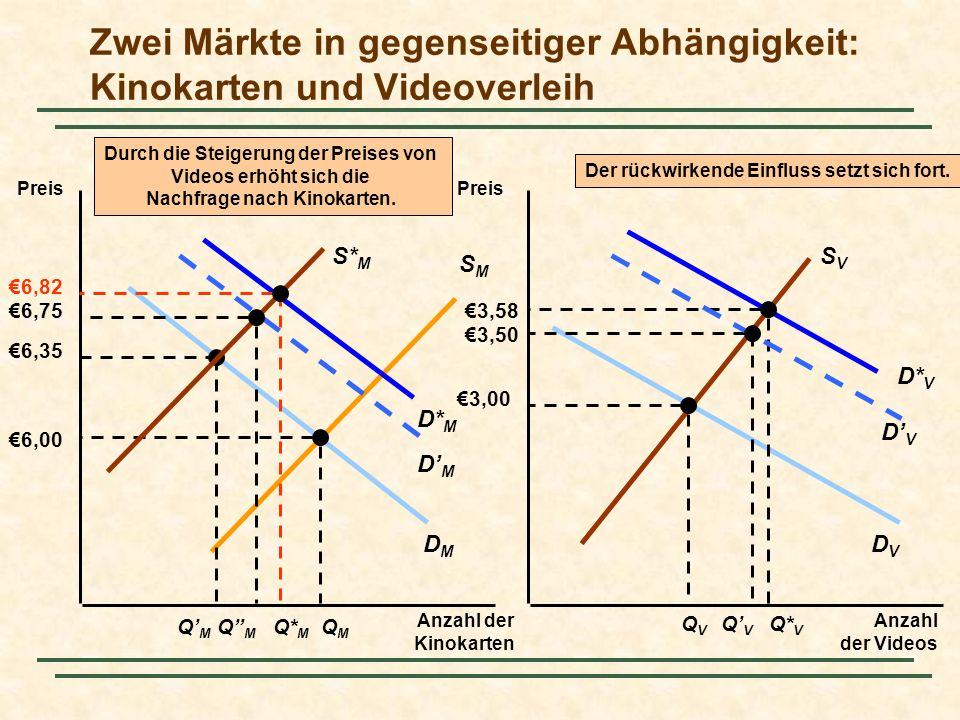 Kapitel 16Folie 20 Effizienz beim Tausch Effiziente Allokationen Wenn die GRS von James und Karen im Punkt B gleich sind, ist die Allokation effizient.