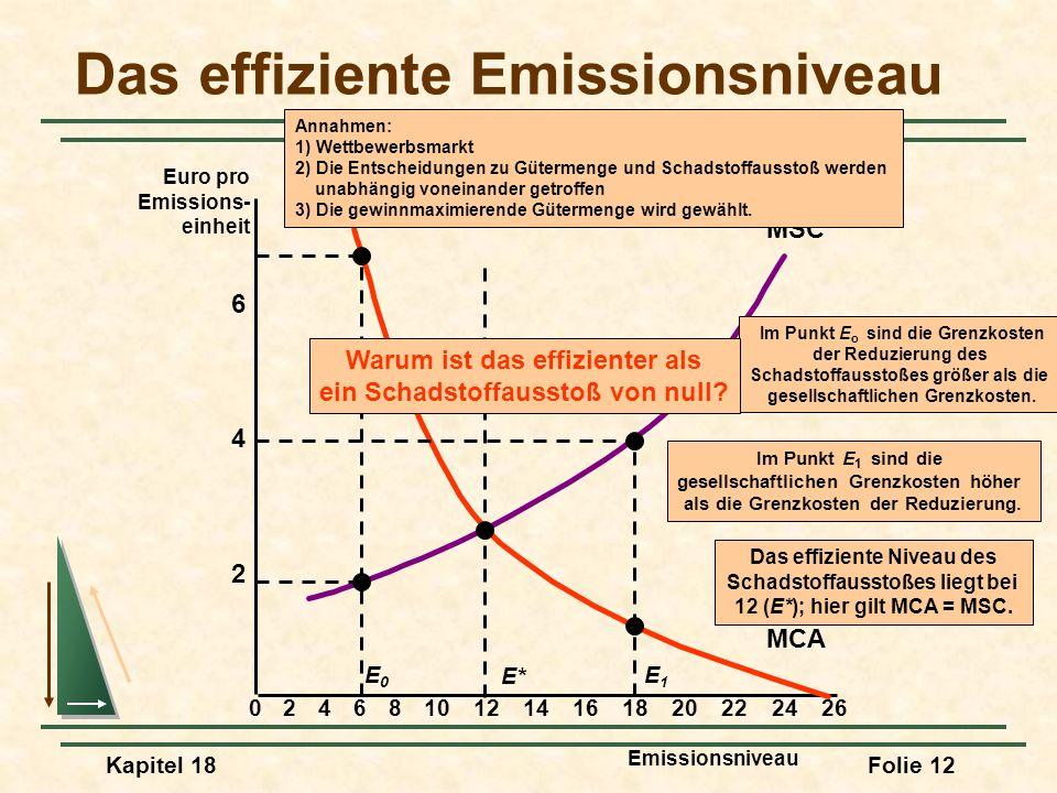 Kapitel 18Folie 13 Korrekturmöglichkeiten für Marktversagen Möglichkeiten für die Reduzierung des Schadstoffausstoßes auf E* Ein Emissionsgrenzwert Festlegung eines gesetzlich vorgeschriebenen Grenzwertes für Emissionen im Punkt E* (12) Durchsetzung mit Hilfe von Geldbußen und strafrechtlichen Konsequenzen Erhöhung der Produktionskosten und des Eingangspreises für den Eintritt in die Branche