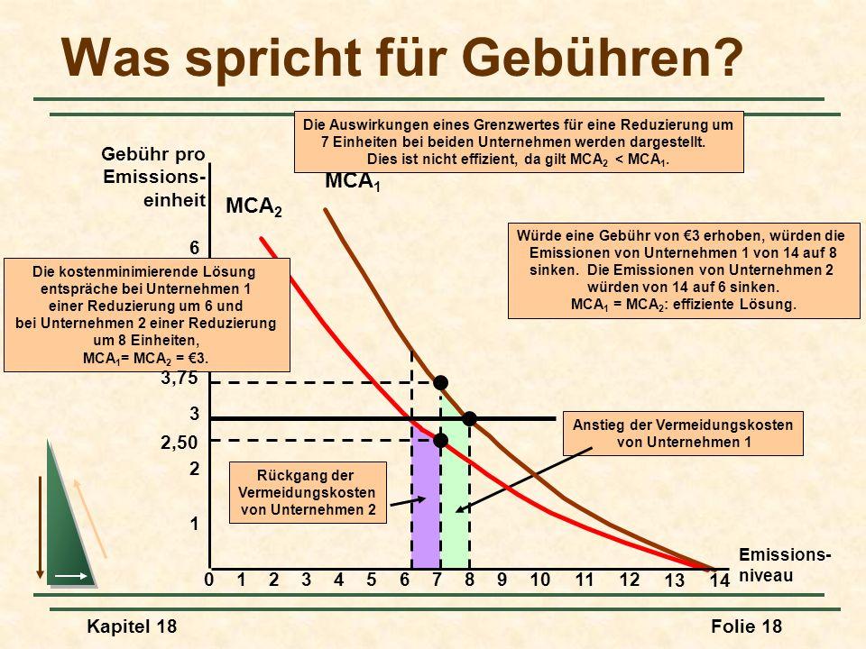 Kapitel 18Folie 19 Die Vorteile eine Gebühr Wenn die gleichen Grenzwerte verwendet werden müssen, wird mit den Gebühren die gleiche Emissionsvermeidung mit niedrigeren Kosten erreicht.