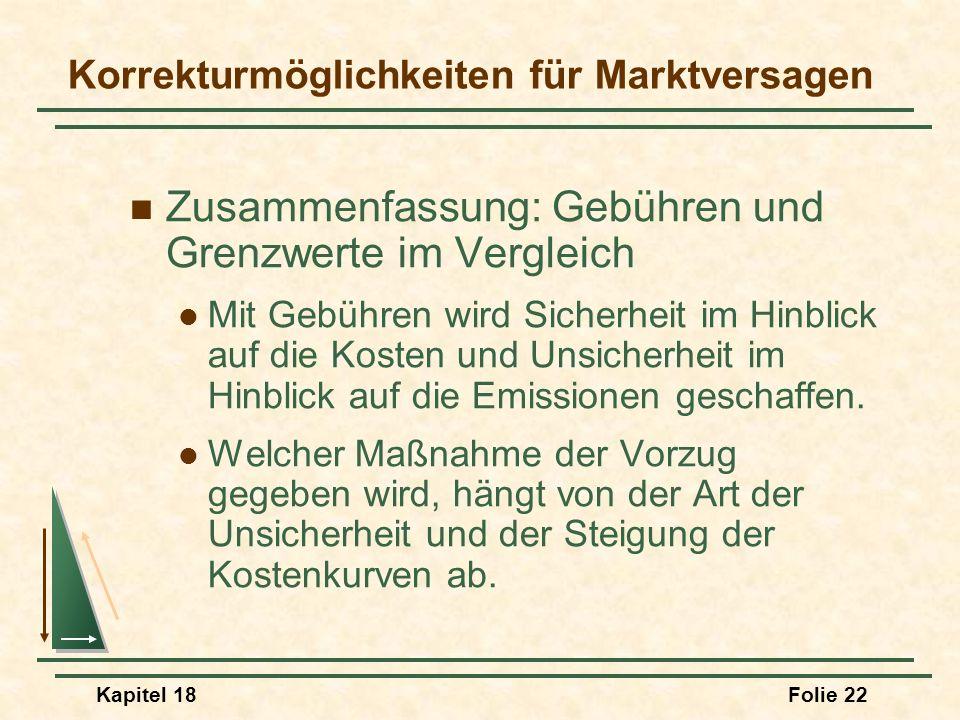 Kapitel 18Folie 23 Übertragbare Emissionszertifikate Zertifikate tragen zur Entwicklung eines Wettbewerbsmarktes für Externalitäten bei.