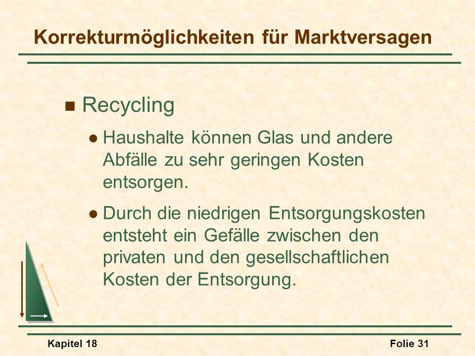 Kapitel 18Folie 32 Die effiziente Recyclingmenge Abfall Kosten 04812 MCR MSC m* Mit einem rückzahlbaren Pfand erhöhen sich die MC, und es gilt: MC = MSC = MCR.