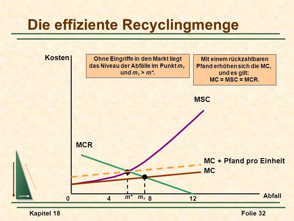 Kapitel 18Folie 33 Pfandsysteme Glasmenge D Der Preis sinkt auf P, und die Menge des recycelten Glases erhöht sich auf M*.