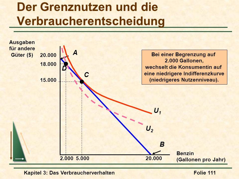 Kapitel 3: Das VerbraucherverhaltenFolie 111 B 20.000 A Benzin (Gallonen pro Jahr) Ausgaben für andere Güter ($) 20.000 5.000 U1U1 C 15.000 2.000 D Bei einer Begrenzung auf 2.000 Gallonen, wechselt die Konsumentin auf eine niedrigere Indifferenzkurve (niedrigeres Nutzenniveau).