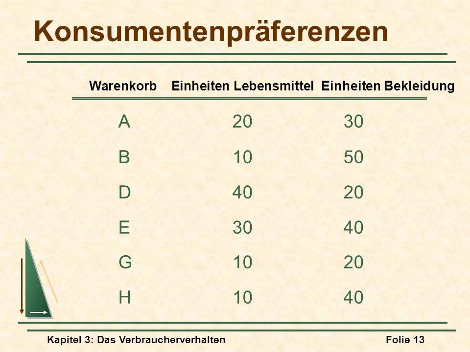 Kapitel 3: Das VerbraucherverhaltenFolie 13 Konsumentenpräferenzen A2030 B1050 D4020 E3040 G1020 H1040 Warenkorb Einheiten Lebensmittel Einheiten Bekleidung