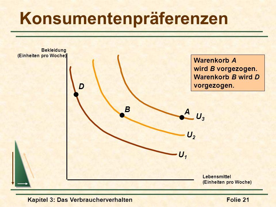 Kapitel 3: Das VerbraucherverhaltenFolie 21 U2U2 U3U3 Konsumentenpräferenzen Lebensmittel (Einheiten pro Woche) Bekleidung (Einheiten pro Woche) U1U1 A B D Warenkorb A wird B vorgezogen.